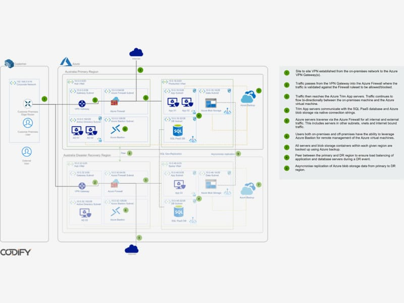 A Deep Dive Into Running Content Manager on Microsoft Azure